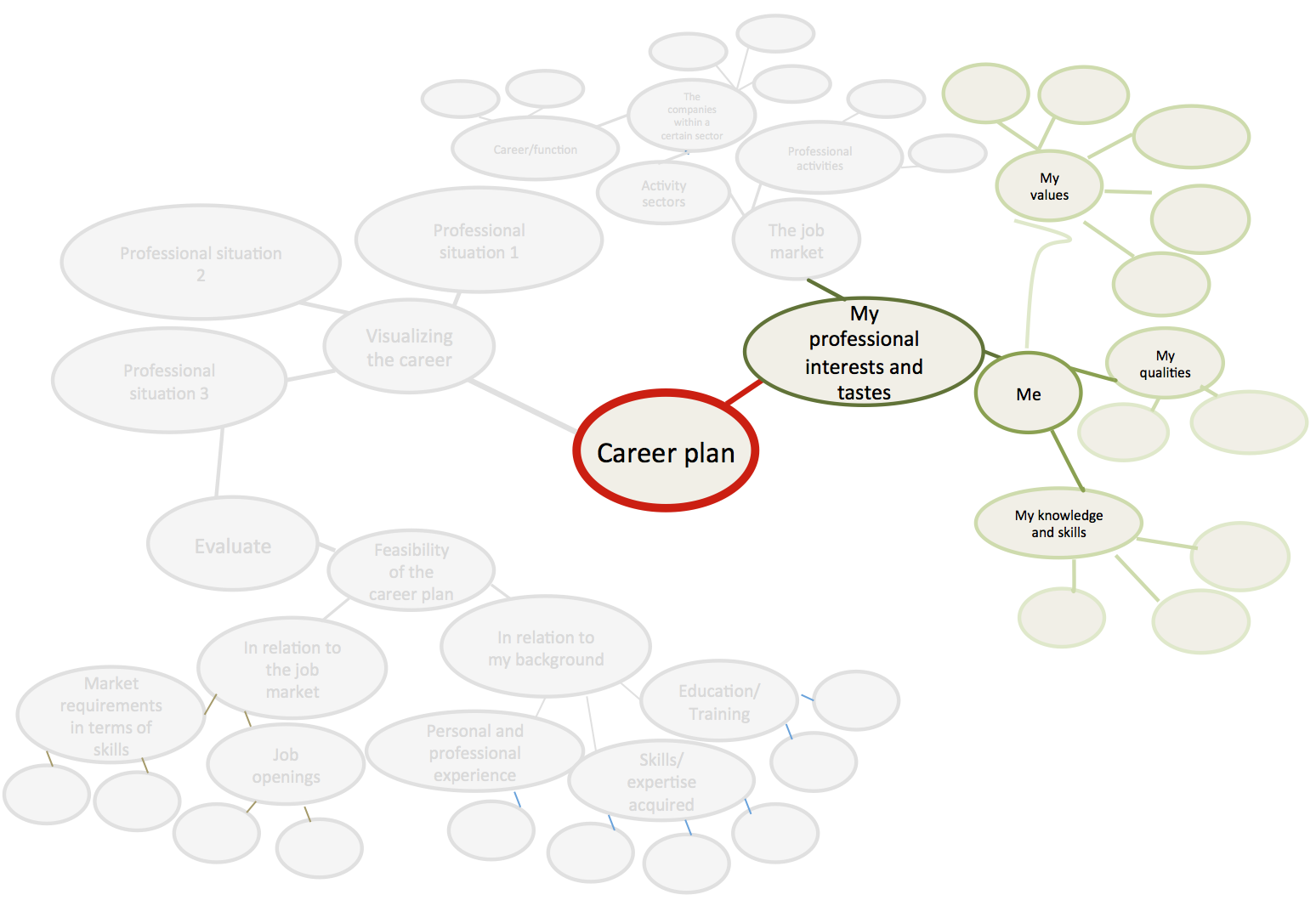 defining your career plan fill in the bubbles your key words or ideas you will be asked to return to the mind map as we progress through this path