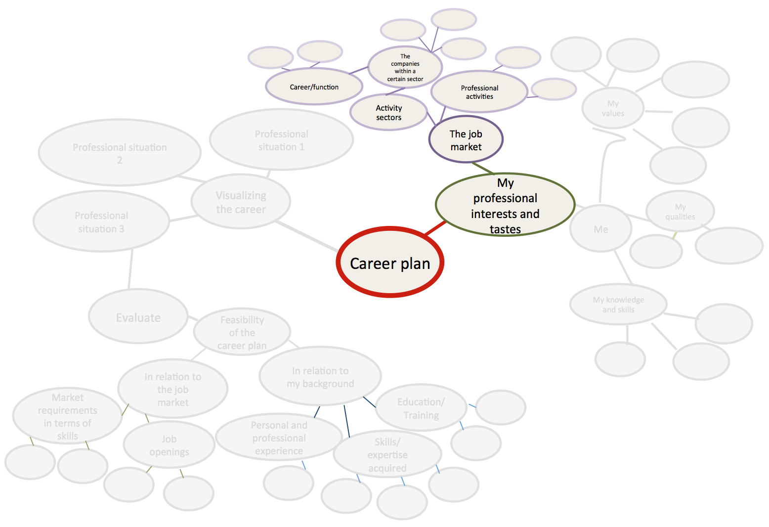defining your career plan to a specific career have a look at the course discovering the job market and keeping track of job postings and news to help you fill out the map