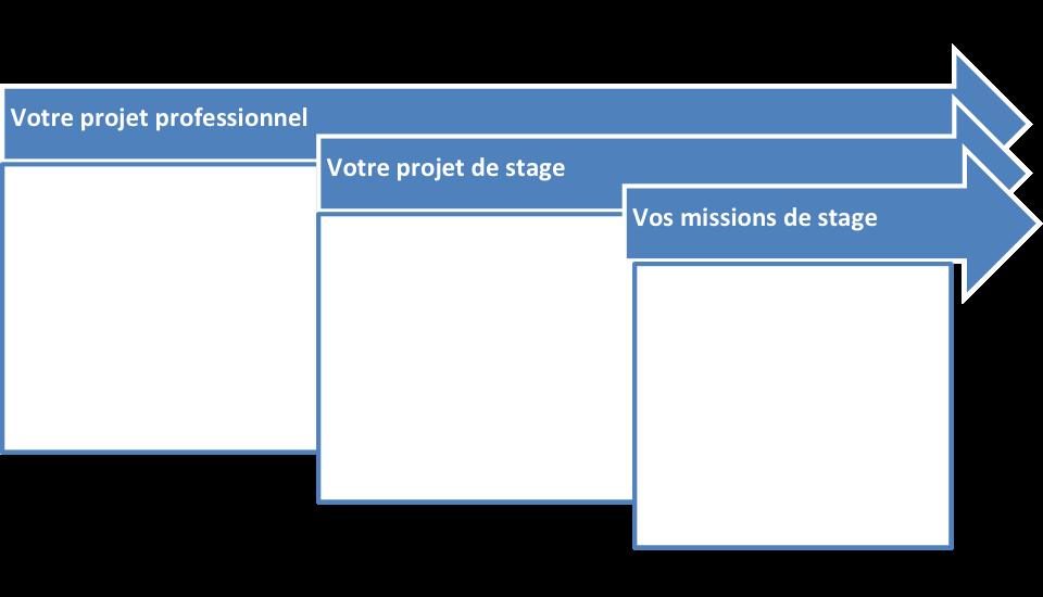 Remplissez la matrice de projet et missions