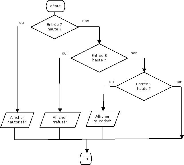 Les Algorigrammes - Robot Maker