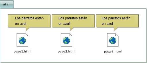 El código CSS se repite en todos los archivos HTML