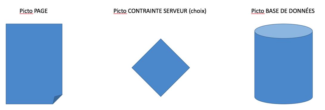 Exemple de pictogrammes utiles dans les cinématiques