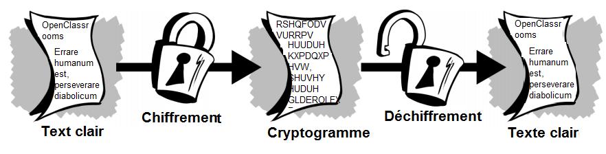 Processus de chiffrement et de déchiffrement