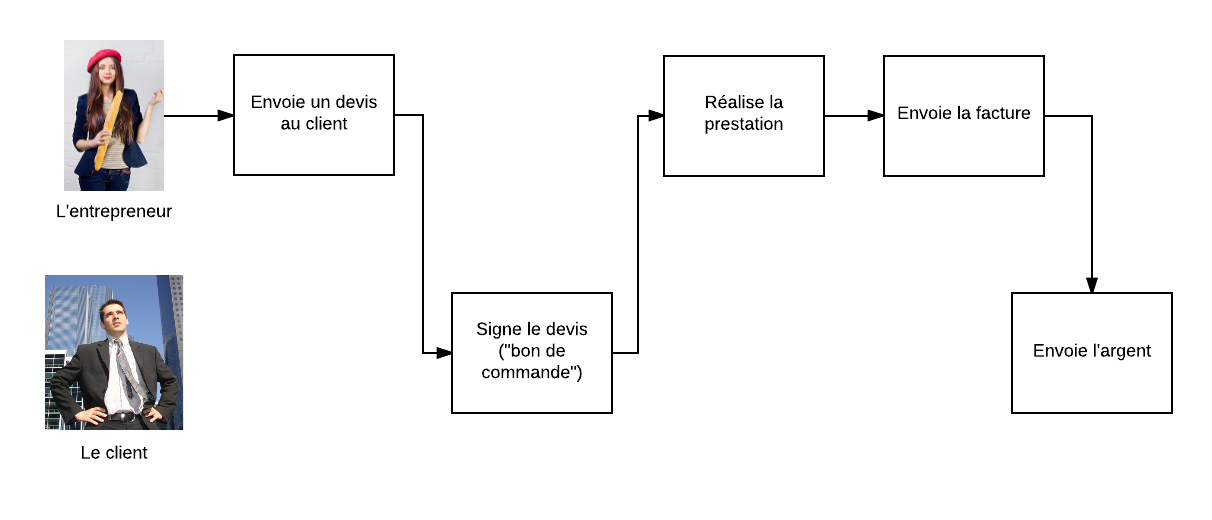 Le processus de facturation