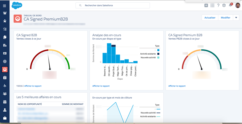 We use Salesforce CRM to track progress