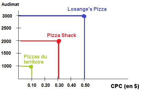Rapports entre le coût par clic (CPC) et l'audimat (chiffres donnés à titre d'exemple)