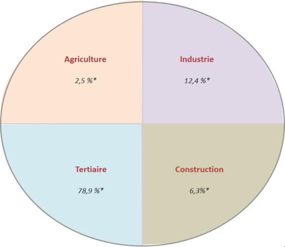 Répartition des emplois en France par secteurs en 2014 (chiffres INSEE)