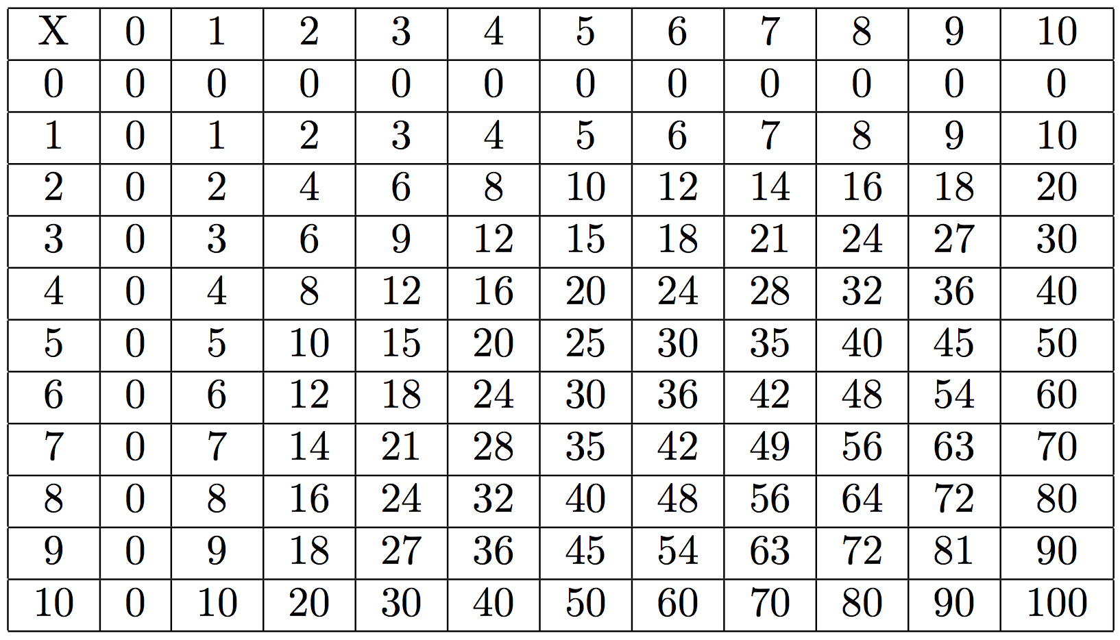 R solu table de multiplication par c openclassrooms - Table de multiplication chronometre ...