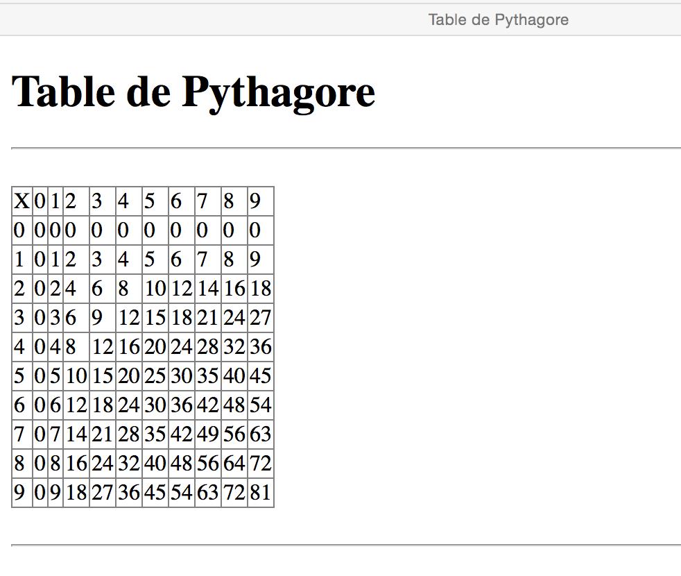 Affichage de la table de Pythagore