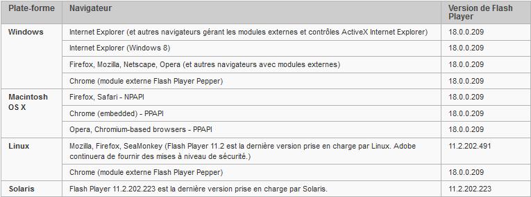 Dernière version de Flash Player