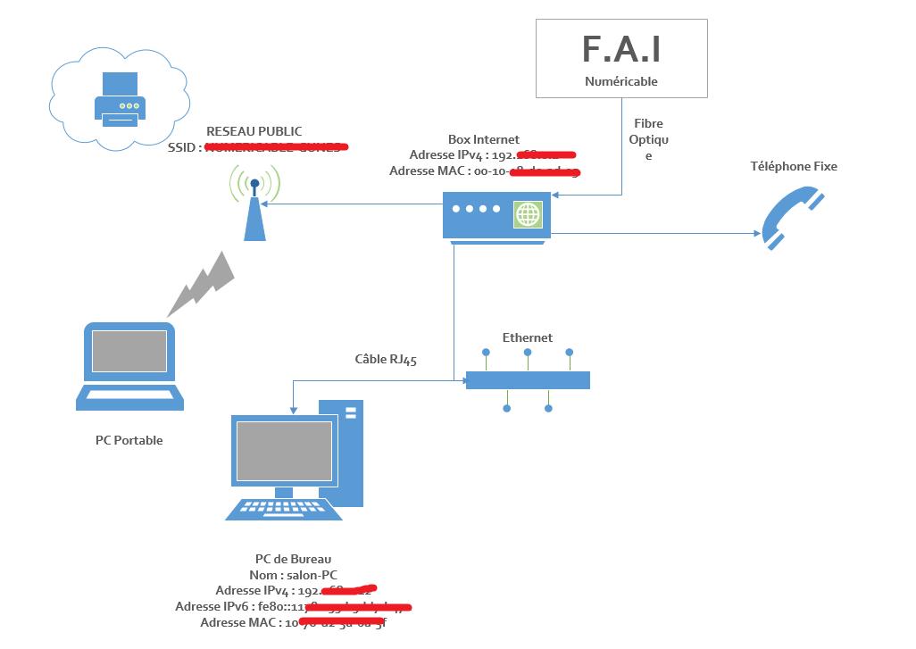 installateurs de câbles de réseau informatique