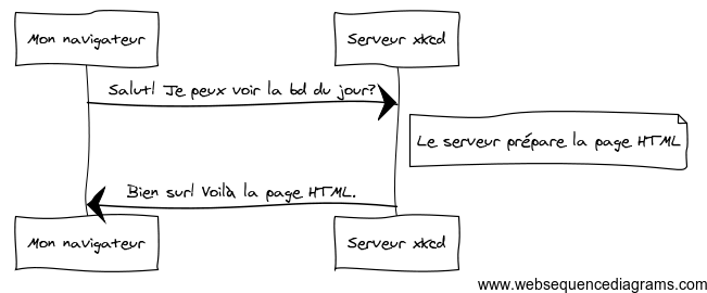 Extrait de la documentation du framework PHP Symfony