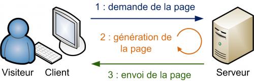Le mécanisme client/serveur du Web