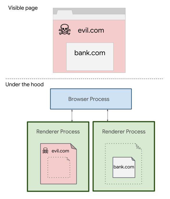 Le fonctionnement de l'isolation du site dans Chrome