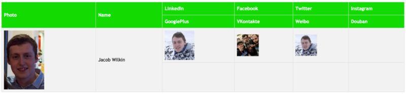 Un rapport HTML affichant les résultats des utilisateurs