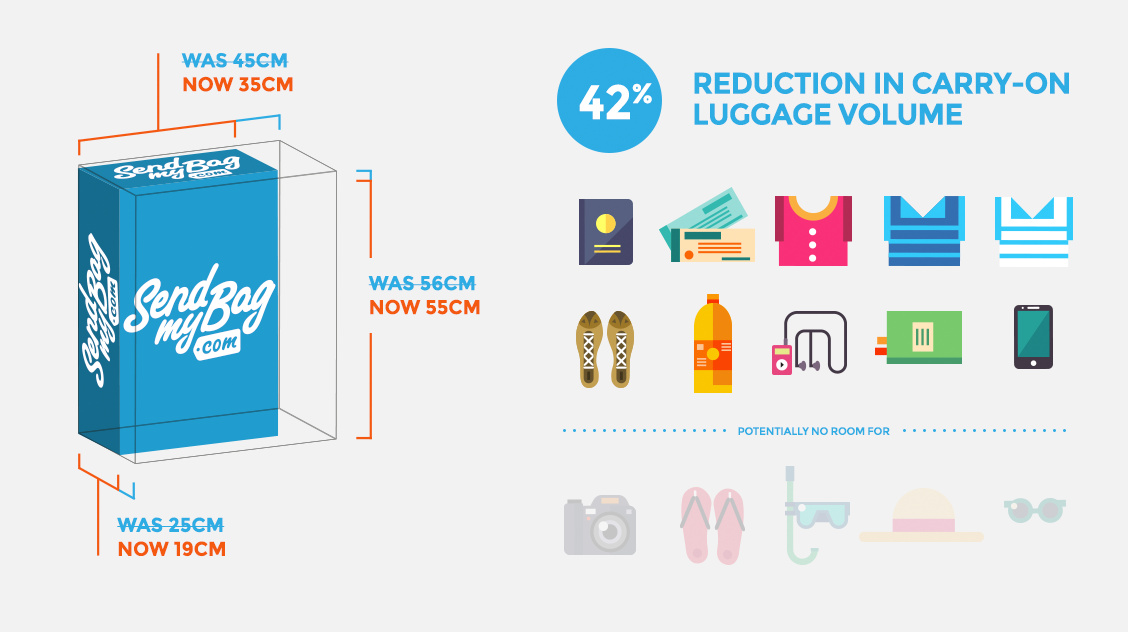 Reduction in Cabin Luggage Volume