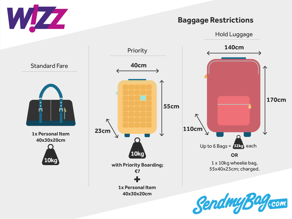 Wizz Air Baggage Allowance