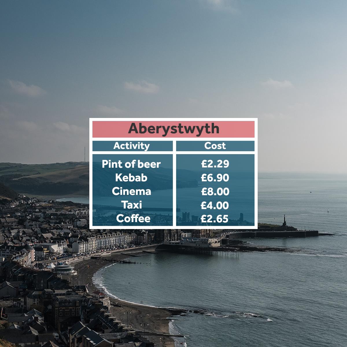 Aberystwyth - affordable student areas