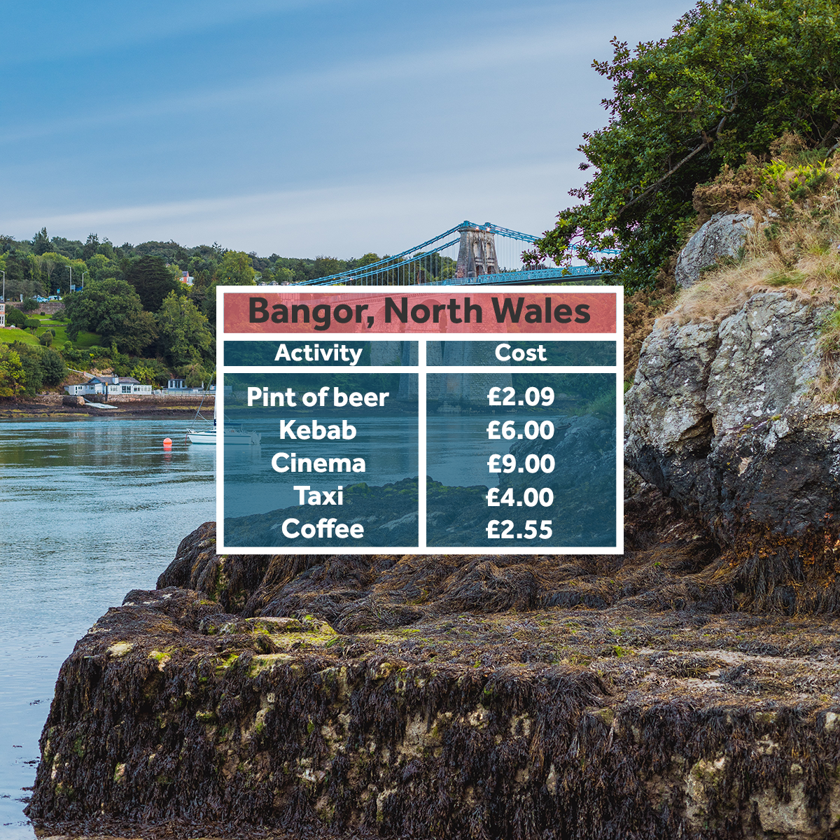 Bangor, North Wales - affordable student areas