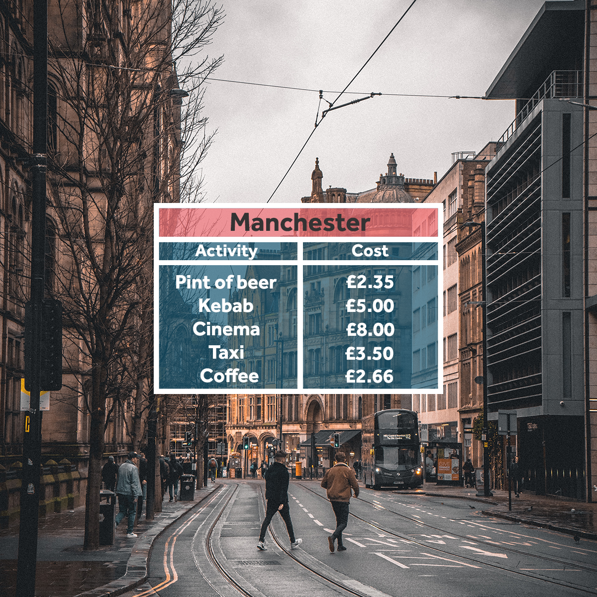 Manchester - affordable student areas