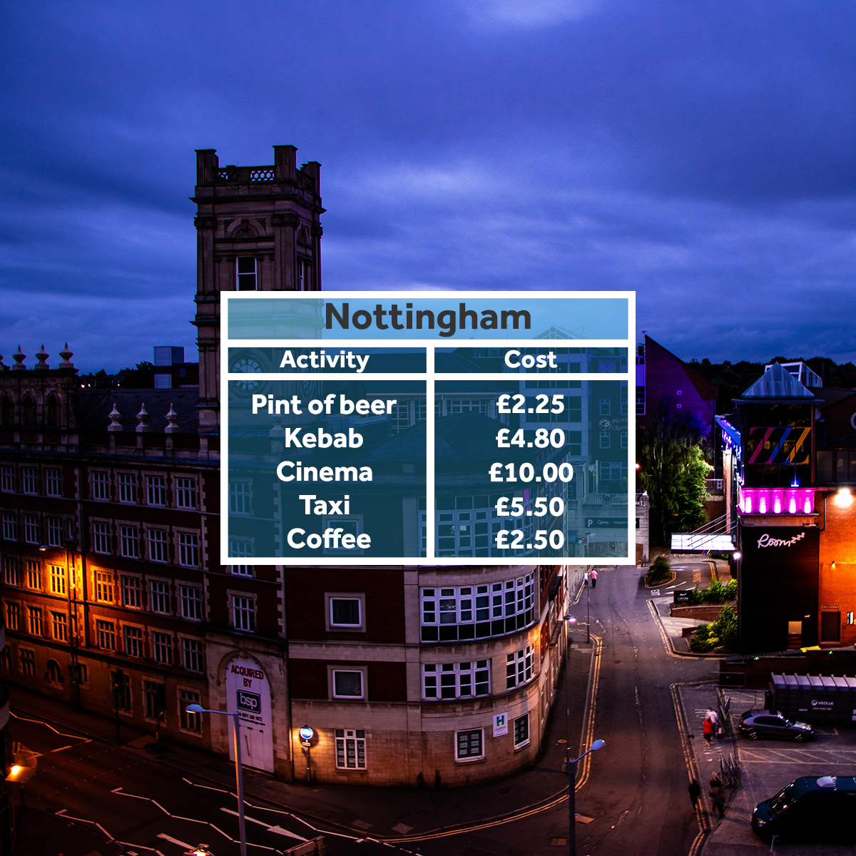 Nottingham - affordable student areas