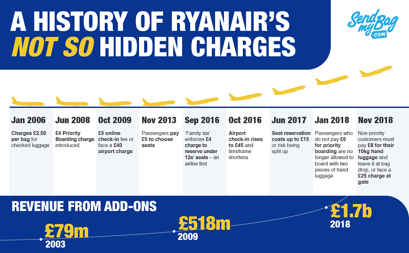 Ryanair History of Add-On Charges
