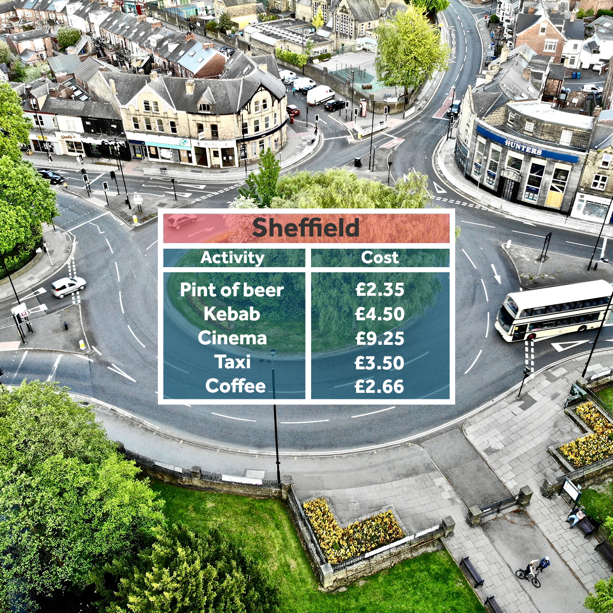 Sheffield - affordable student areas