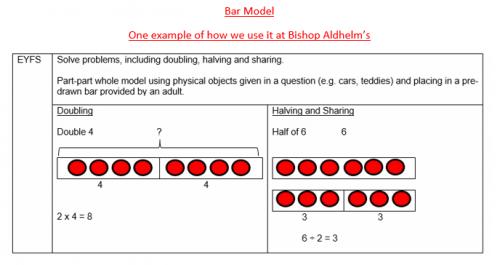 Bar Model Example 1