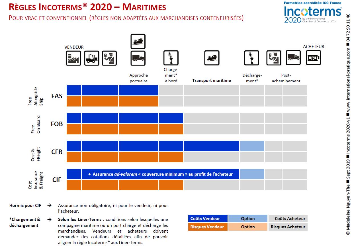 Incoterms 2020 maritimes