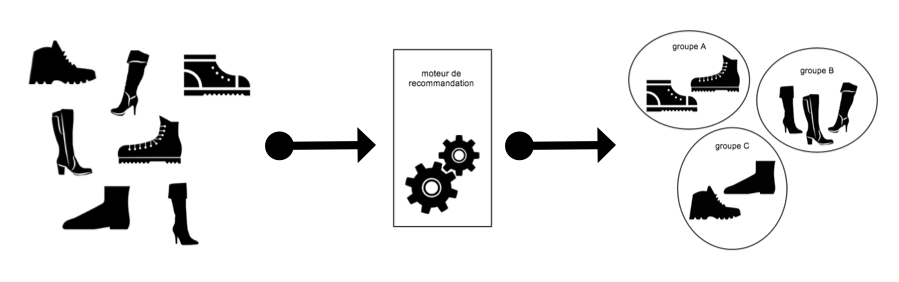 schéma explicatif pour les recommandations de type content based