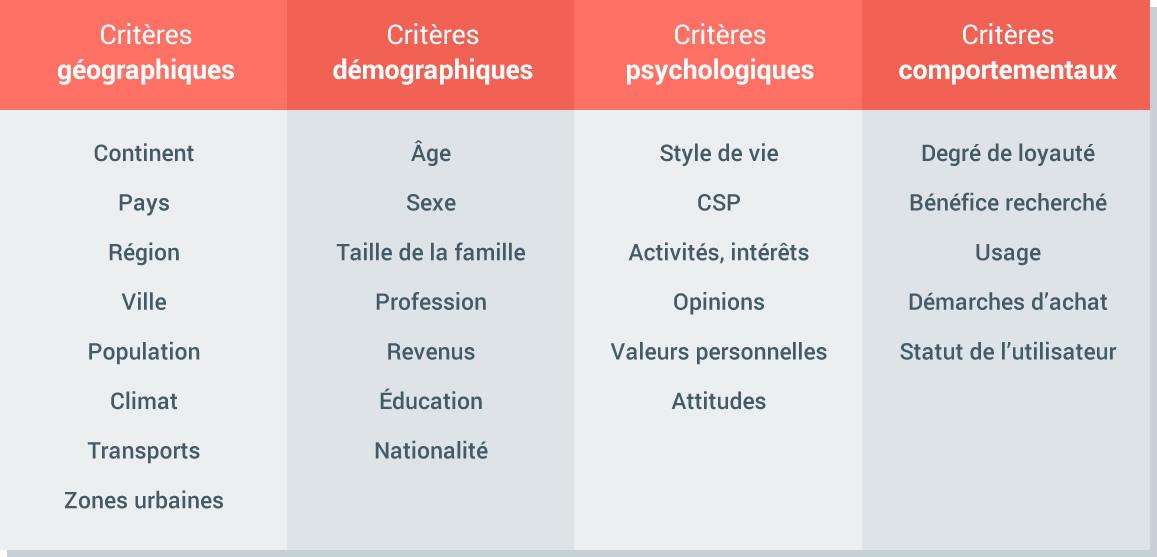 Critères d'analyse des utilisateurs