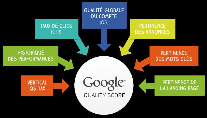 Google Adwords : critères de la pertinence et de la qualité