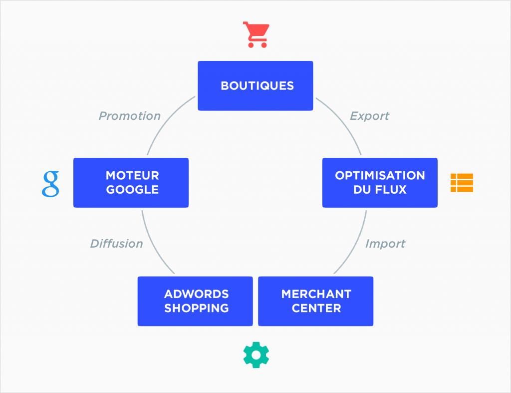 Fonctionnement de la publicité via Google Shopping