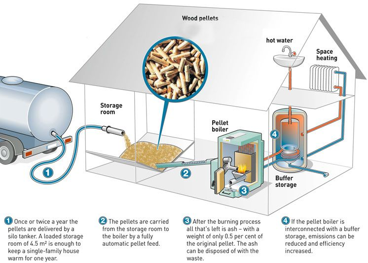 diagram of a biomass heating system