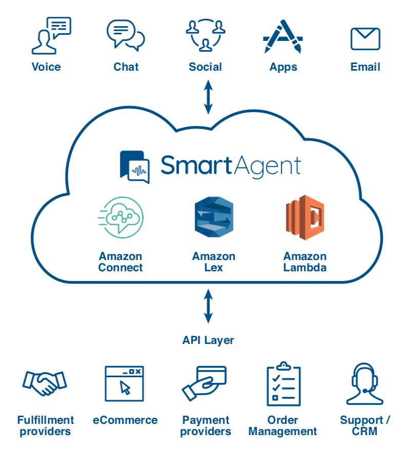 Amazon Connect + SmartAgent