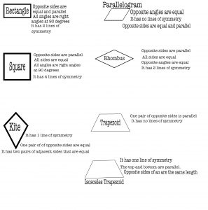 Keira's quadrilaterals poster