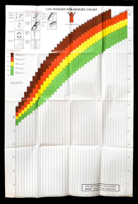 Talc Growth Chart Hertfordshire England 1992 Science Museum
