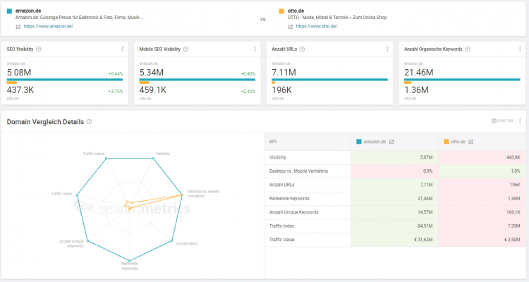 Searchmetrics Suite: Wettbewerber