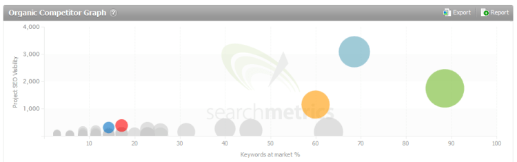 Searchmetrics Suite Organic Competitor