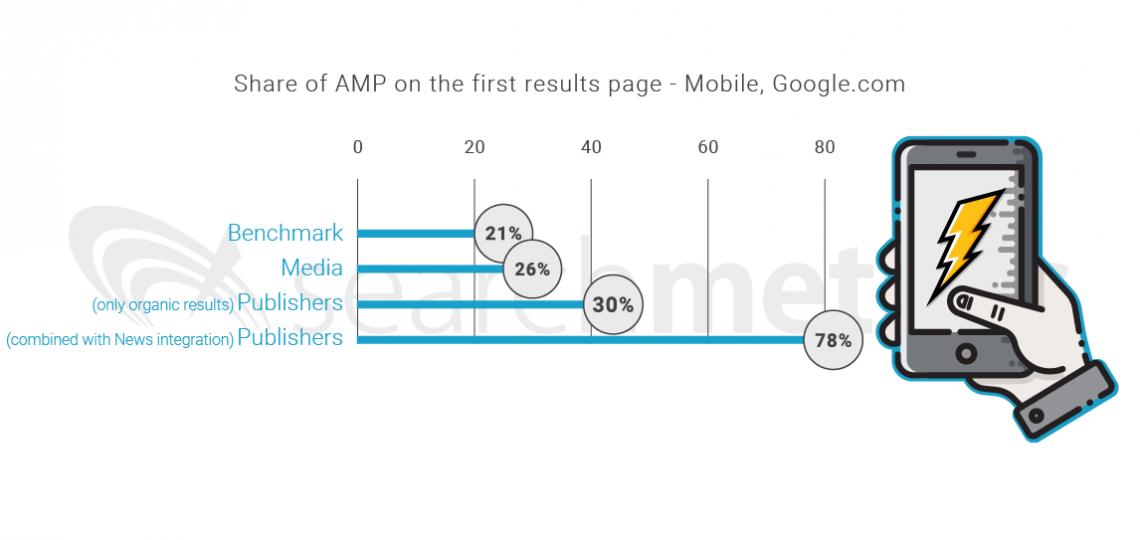 AMP for Media Ranking Factors