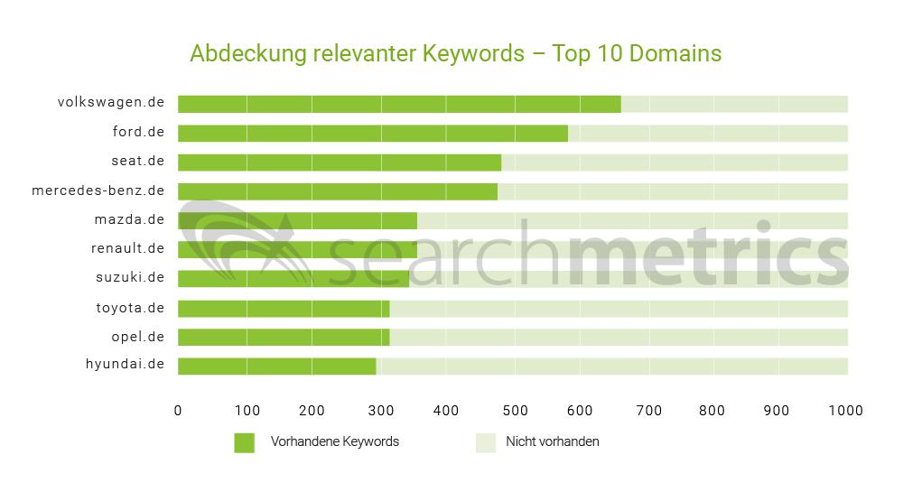 Autostudie: Abdeckung relevanter Keywords Top 10 Domains