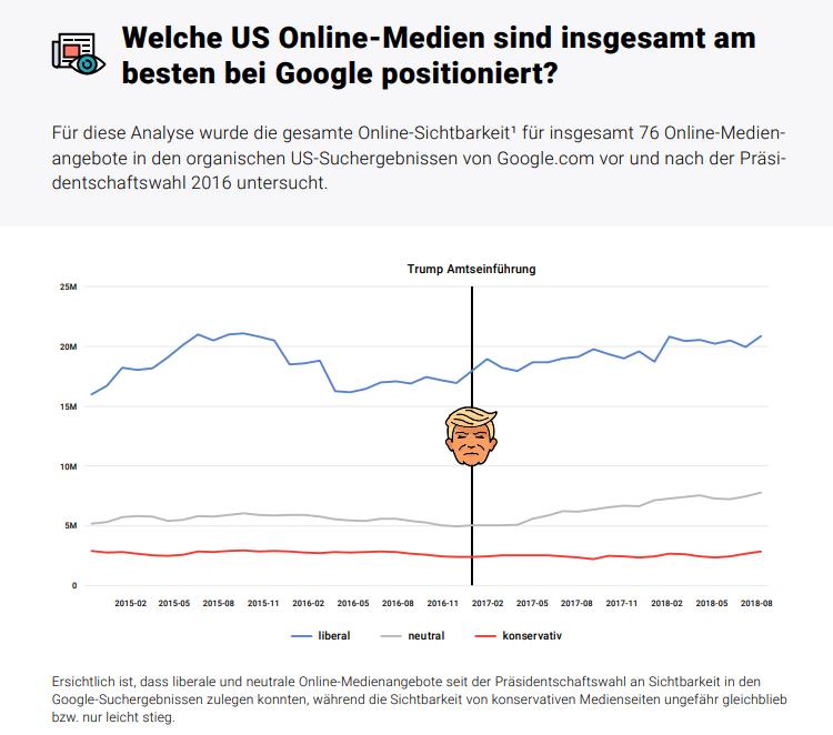SEO Visibility von US Medien im Trend - Searchmetrics