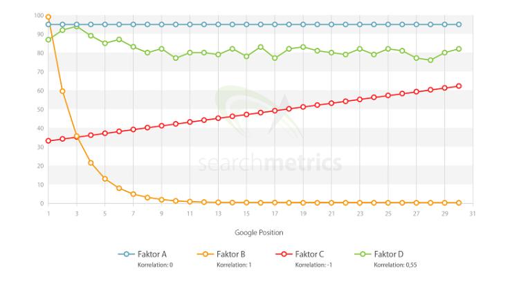 Was ist ein Ranking-Faktor: Beispielkorrelationen