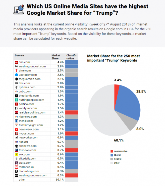Market Share and Bias of US Online Media in Google.com - Searchmetrics