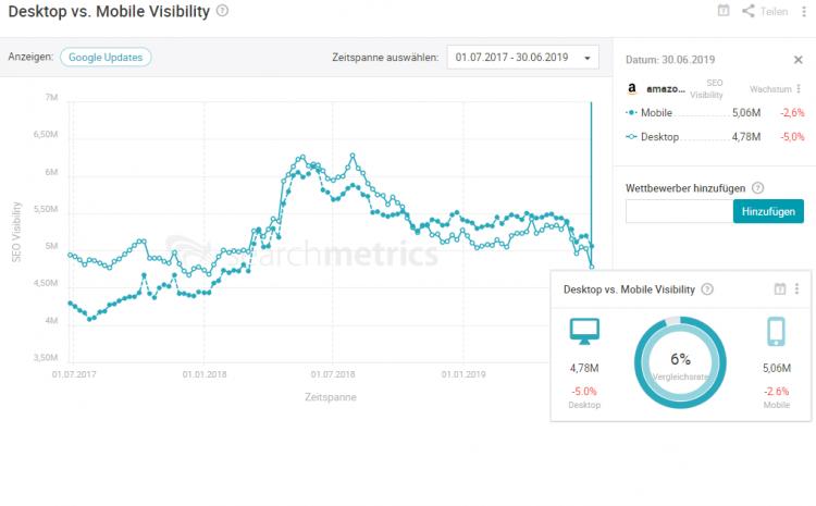 Desktop vs. Mobile Visibility