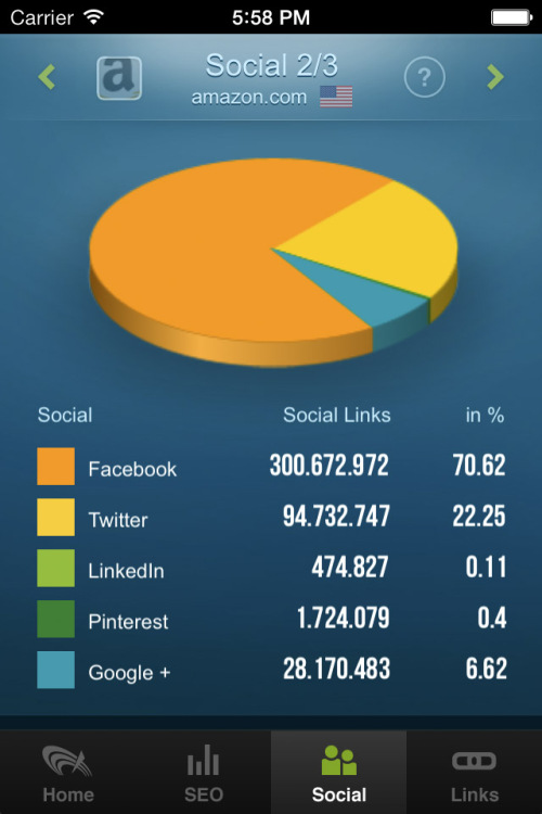 SEO & Link Analyzer App: Social Media Signals