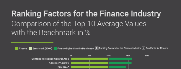 Searchmetrics Finance Ranking Factors US Infographic