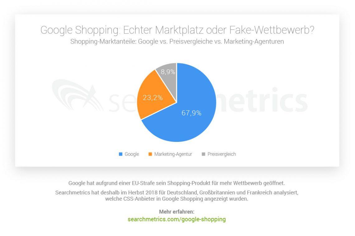 Searchmetrics Google Shopping Wettbewerb