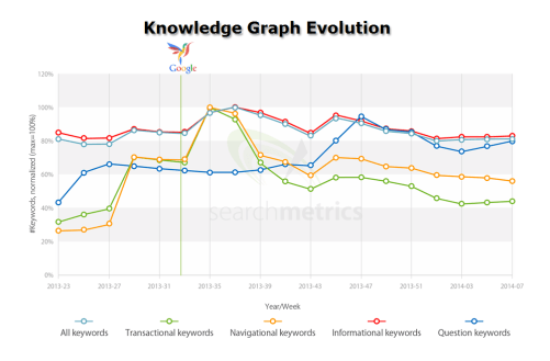 Searchmetrics Humingbird knowledge graph evolution
