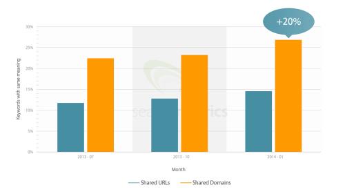 Searchmetrics Hummingbird shared results same keywords bubble